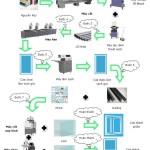 Quy trình sản xuất cửa nhựa lõi thép từ a – z