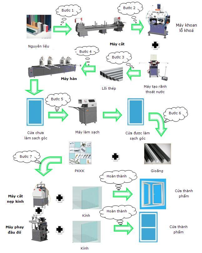Quy trình sản xuất cửa nhựa lõi thép từ a - z 1