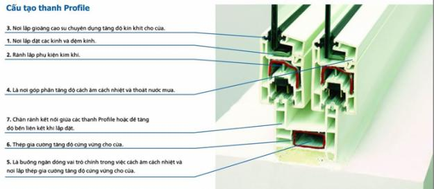 1. Cấu tạo của cửa nhựa lõi thép 1